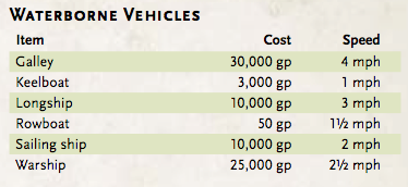 From D&D Basic rules - the price of boats!